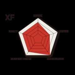 Диаграмма характеристик креплений Flux XF 21-22